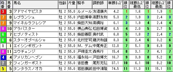 【約30分前オッズ】1024東京9(競馬 3連単 万馬券)