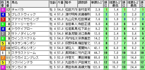 【約30分前オッズ】1024新潟10(競馬 3連単 万馬券)
