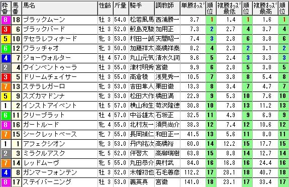 【約30分前オッズ】1024新潟9(競馬 3連単 万馬券)