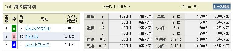 【払戻金】1024新潟10(競馬 3連単 万馬券)