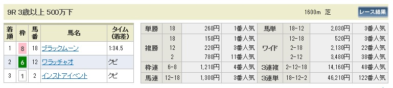 【払戻金】1024新潟9(競馬 3連単 万馬券)