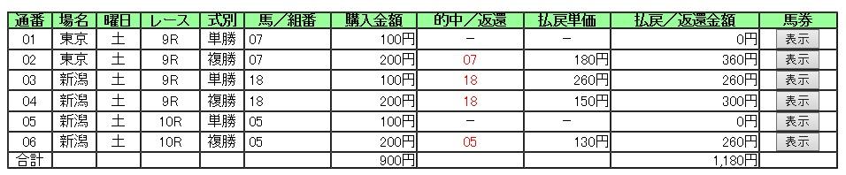 【的中証明】1024