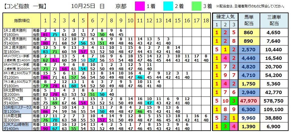 【コンピ結果】1025京都(競馬 3連単 万馬券)