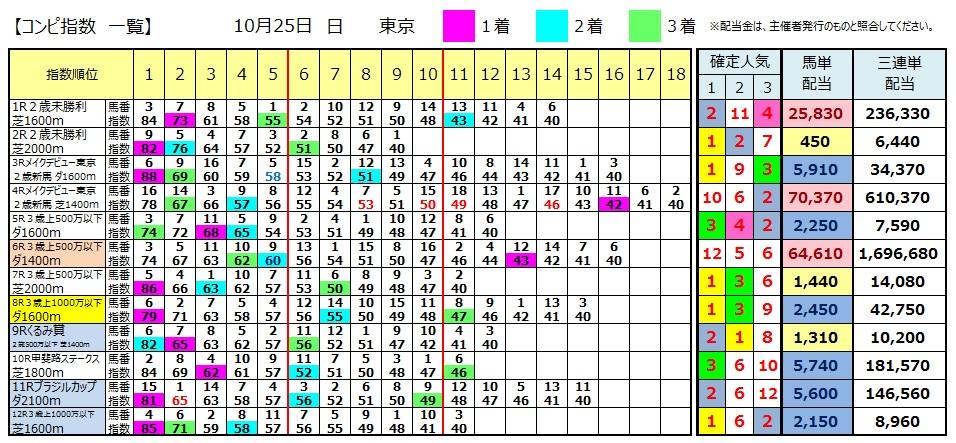 【コンピ結果】1025東京(競馬 3連単 万馬券)