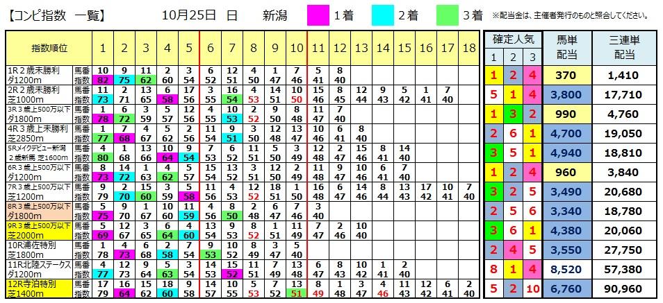 【コンピ結果】1025新潟(競馬 3連単 万馬券)