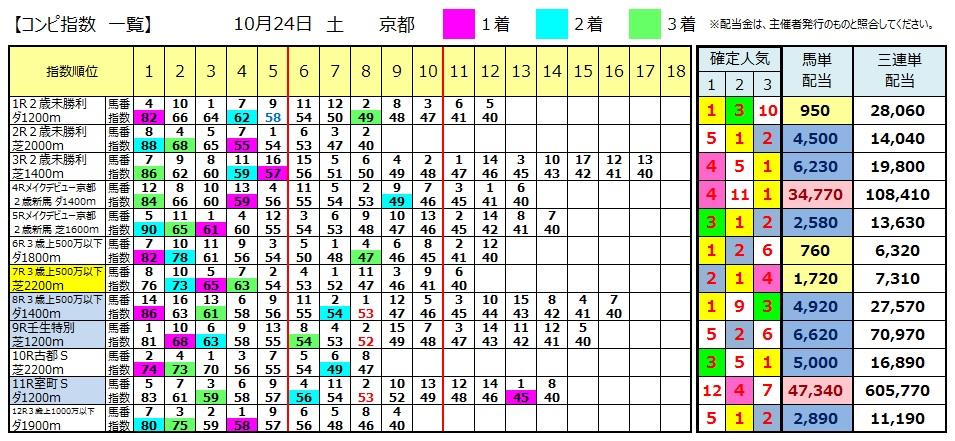 【コンピ結果】1024京都(競馬 3連単 万馬券)