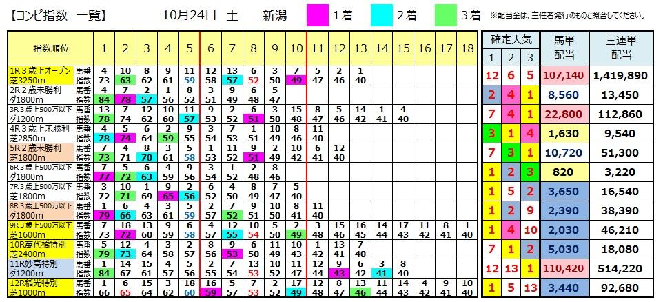 【コンピ結果】1024新潟(競馬 3連単 万馬券)