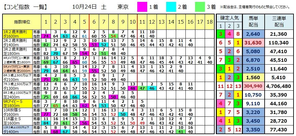 【コンピ結果】1024東京(競馬 3連単 万馬券)