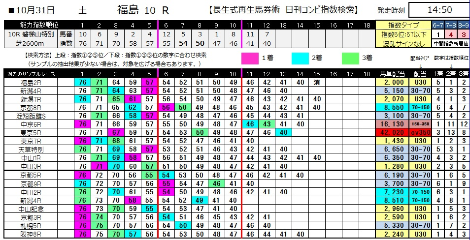 【コンピ指数】1031福島10(競馬 3連単 万馬券)