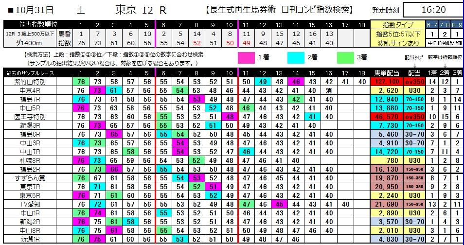 【コンピ指数】1031東京12(競馬 3連単 万馬券)