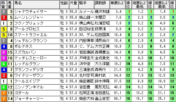 【約30分前オッズ】1101東京12(競馬 3連単 万馬券)