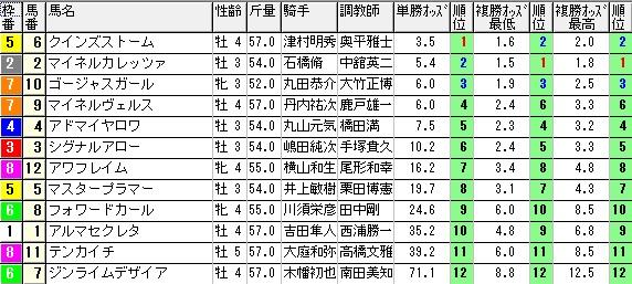 【約30分前オッズ】1031福島10(競馬 3連単 万馬券)
