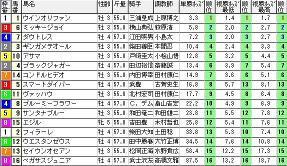 【約30分前オッズ】1031東京12(競馬 3連単 万馬券)