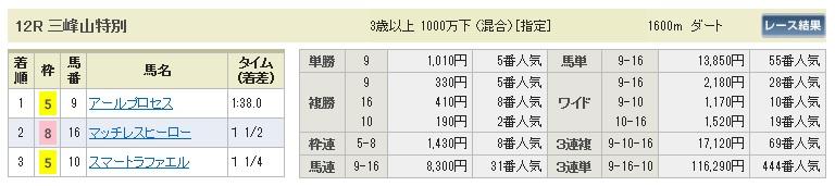 【払戻金】1101東京12(競馬 3連単 万馬券)