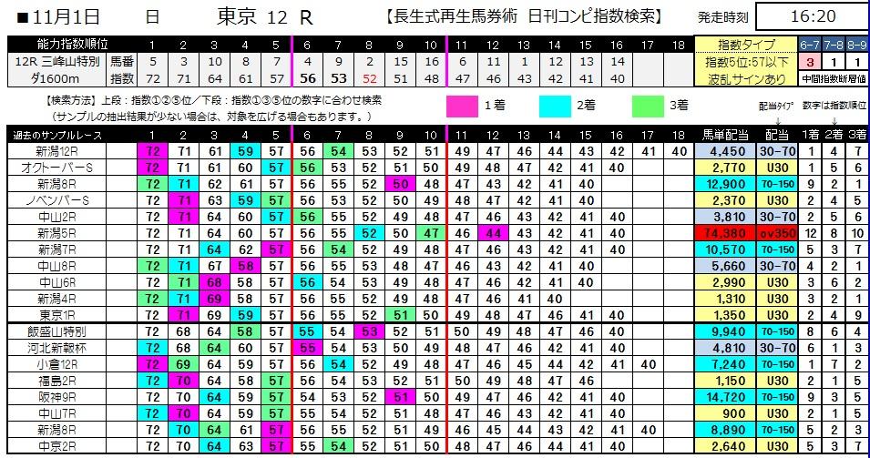 【コンピ指数】1101東京12(競馬 3連単 万馬券)