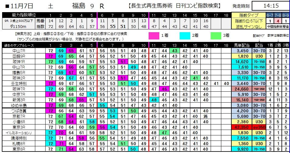 【コンピ指数】1107福島9(競馬 3連単 万馬券)
