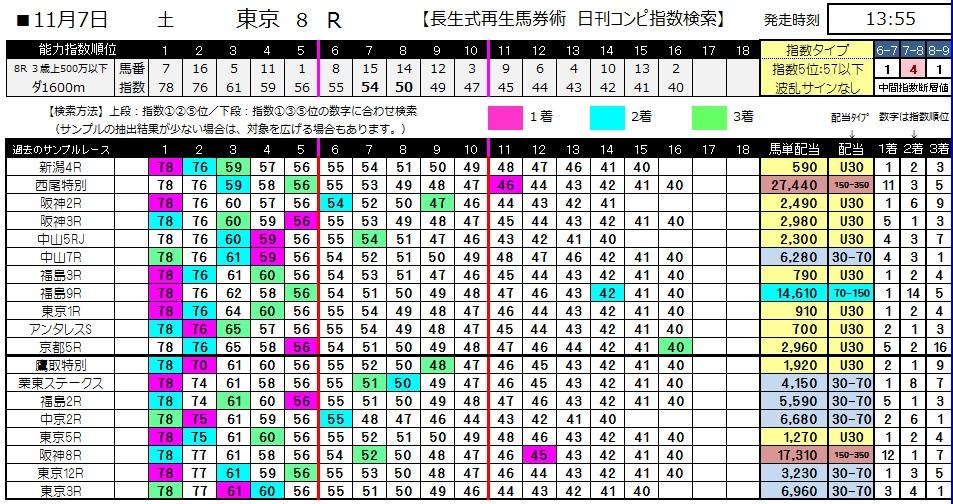 【コンピ指数】1107東京8(競馬 3連単 万馬券)
