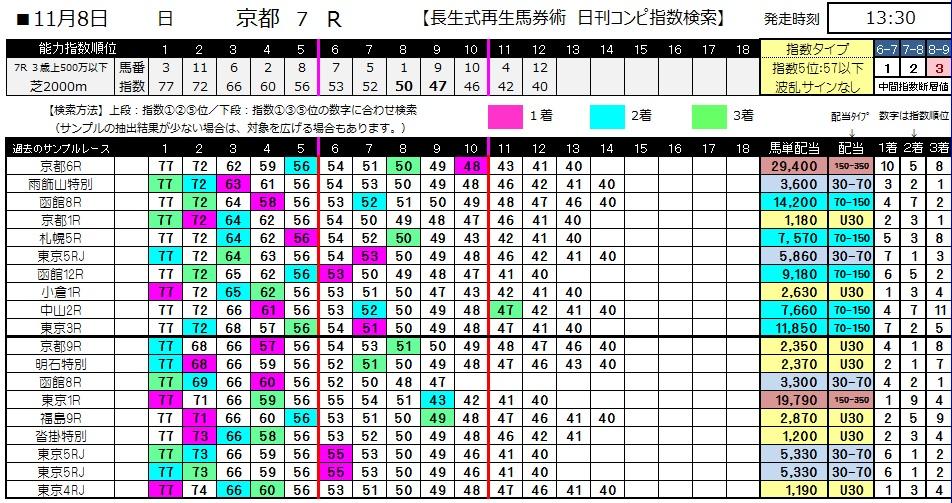 【コンピ指数】1108京都7(競馬 3連単 万馬券)