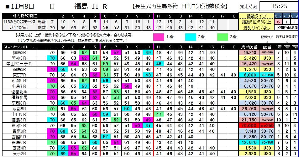 【コンピ指数】1108福島11(競馬 3連単 万馬券)