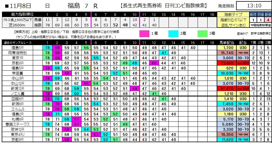【コンピ指数】1108福島7(競馬 3連単 万馬券)