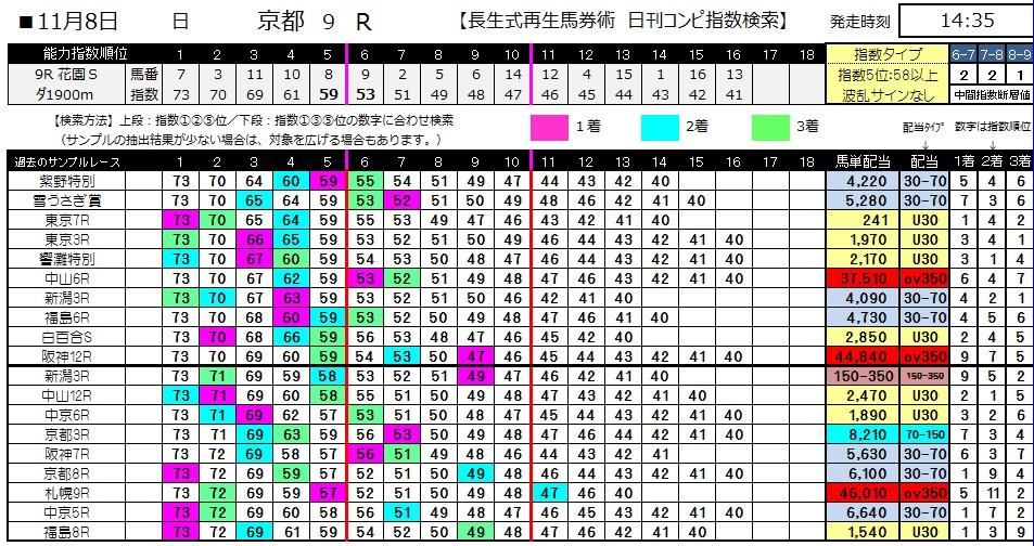 【コンピ指数】1108京都9(競馬 3連単 万馬券)