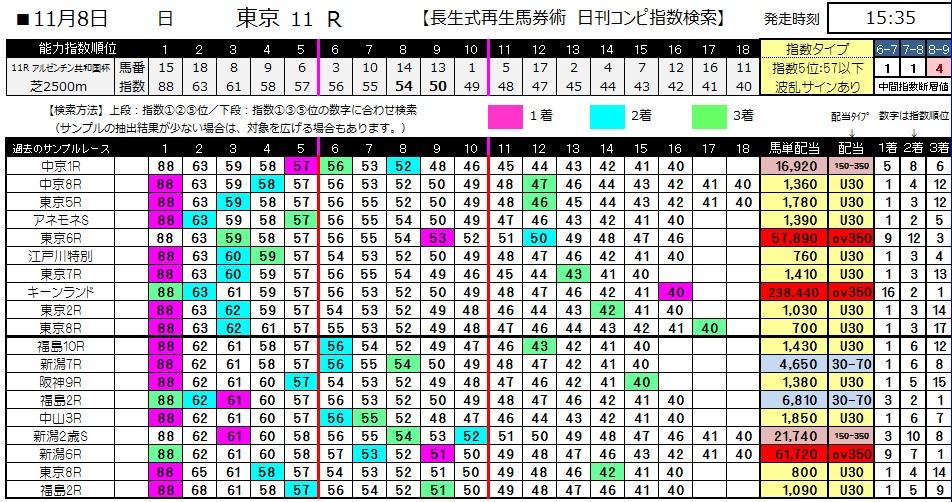 【コンピ指数】1108東京11(競馬 3連単 万馬券)