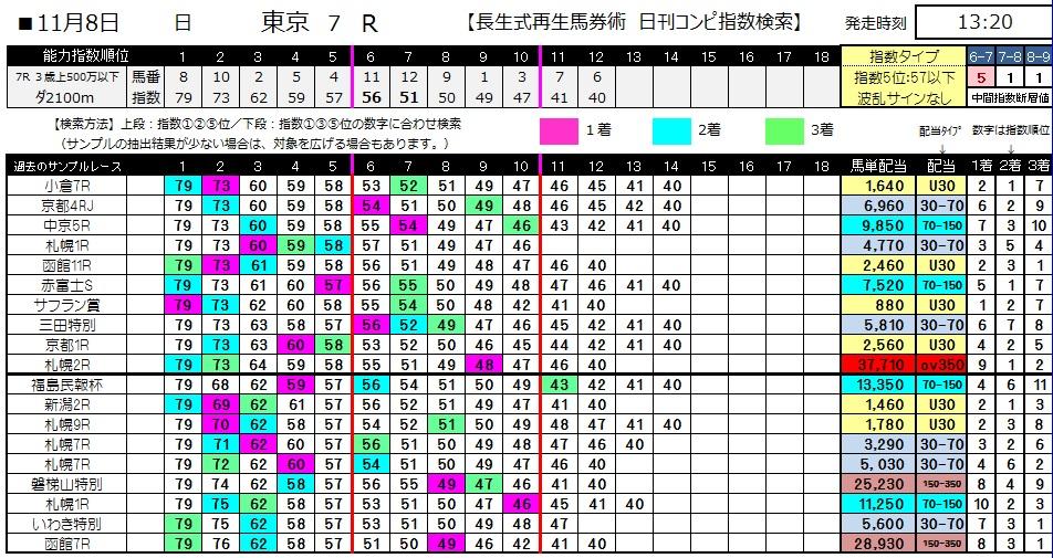 【コンピ指数】1108東京7(競馬 3連単 万馬券)