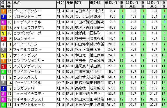 【約30分前オッズ】1108東京11(競馬 3連単 万馬券)