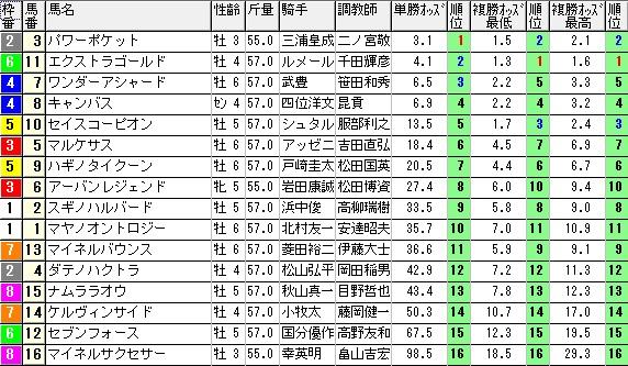 【約30分前オッズ】1108京都9(競馬 3連単 万馬券)