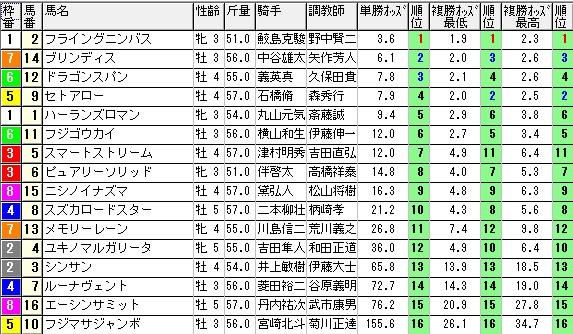 【約30分前オッズ】1107福島9(競馬 3連単 万馬券)