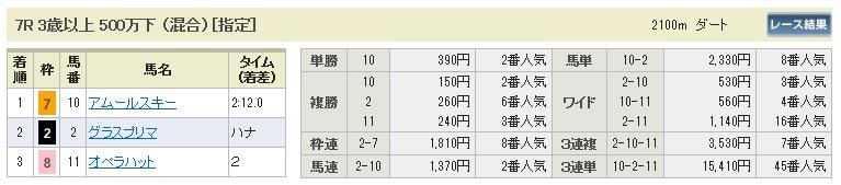 【払戻金】1108東京7(競馬 3連単 万馬券)