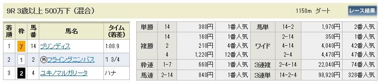【払戻金】1107福島9(競馬 3連単 万馬券)
