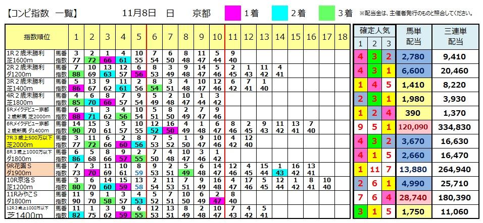 【コンピ結果】1108京都(競馬 3連単 万馬券)