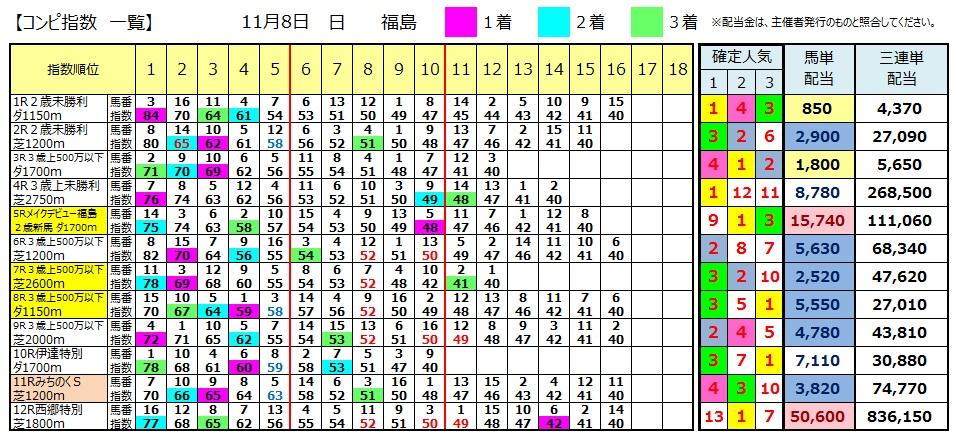 【コンピ結果】1108福島(競馬 3連単 万馬券)