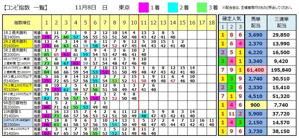 【コンピ結果】1108東京(競馬 3連単 万馬券)