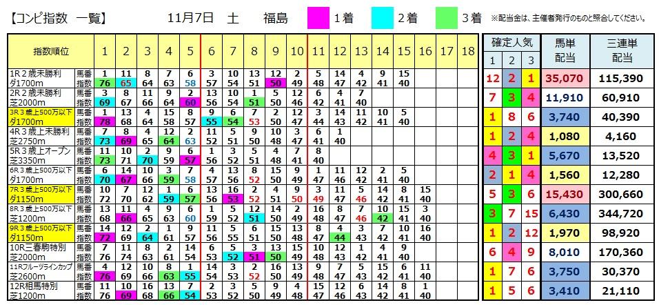 【コンピ結果】1107福島(競馬 3連単 万馬券)
