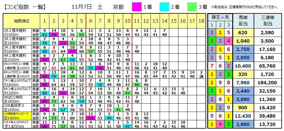 【コンピ結果】1107京都(競馬 3連単 万馬券)