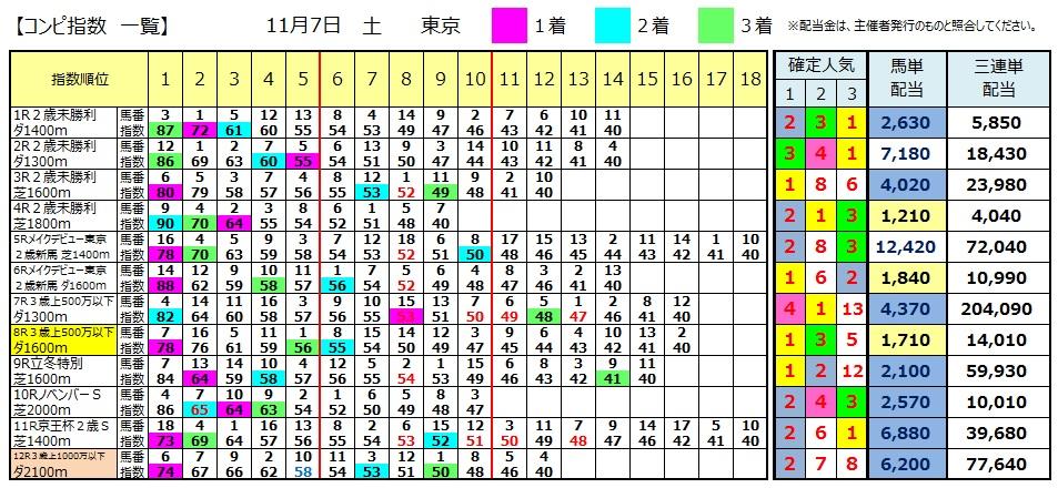 【コンピ結果】1107東京(競馬 3連単 万馬券)