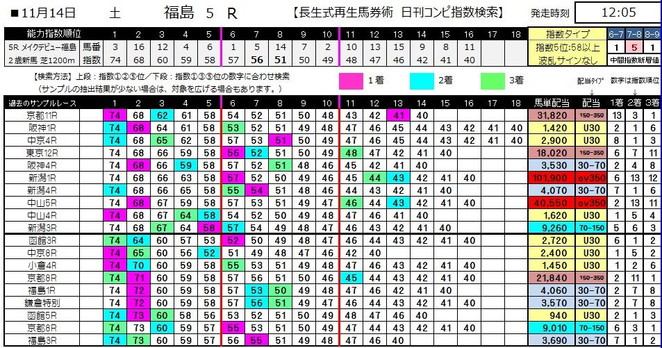 【コンピ指数】1114福島5(競馬 3連単 万馬券)
