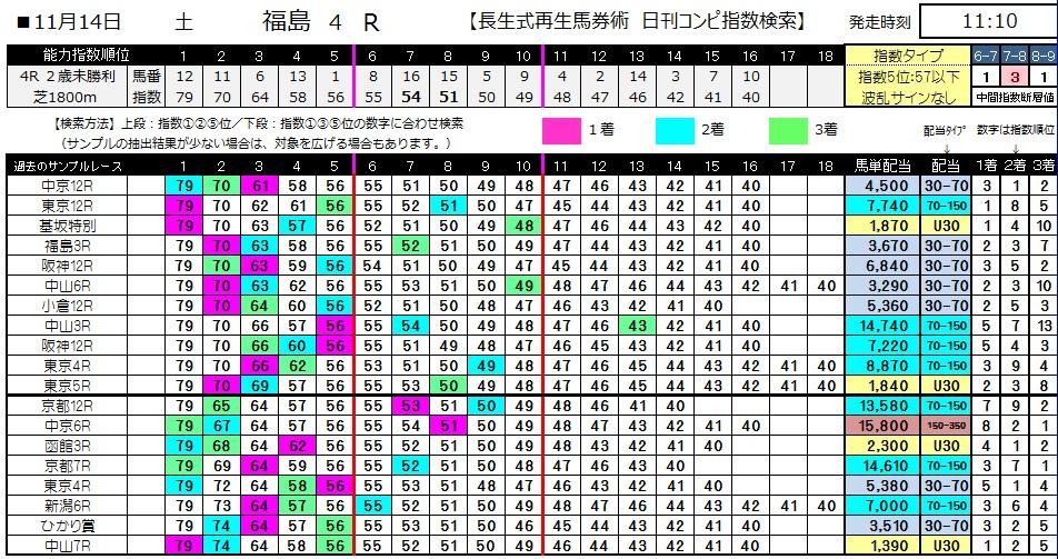 【コンピ指数】1114福島4(競馬 3連単 万馬券)