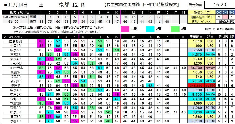 【コンピ指数】1114京都12(競馬 3連単 万馬券)