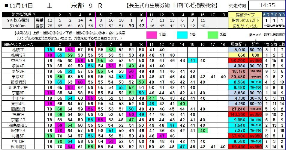 【コンピ指数】1114京都9(競馬 3連単 万馬券)