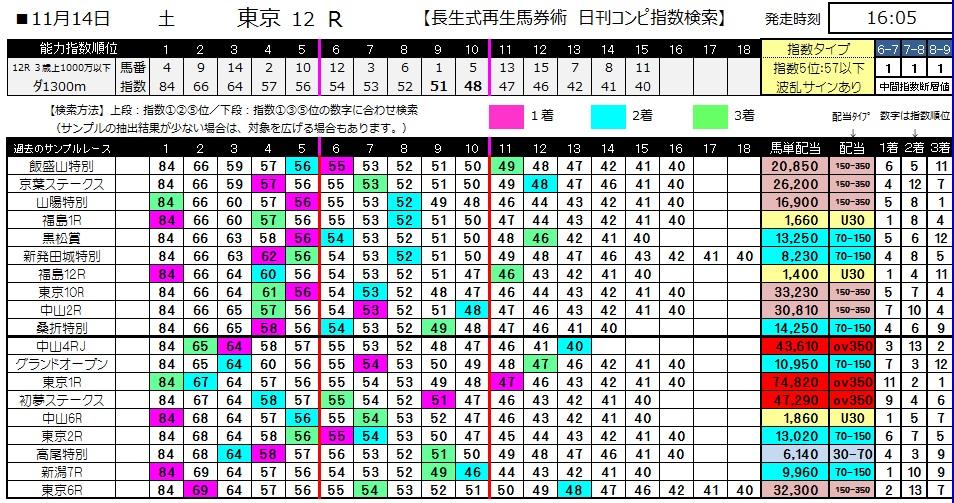 【コンピ指数】1114東京12(競馬 3連単 万馬券)