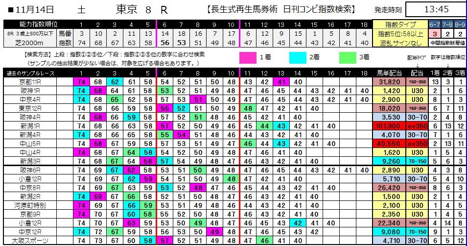 【コンピ指数】1114東京8(競馬 3連単 万馬券)
