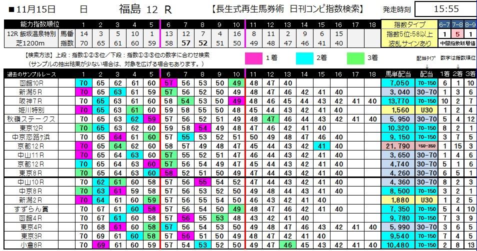 【コンピ指数】1115福島12(競馬 3連単 万馬券)