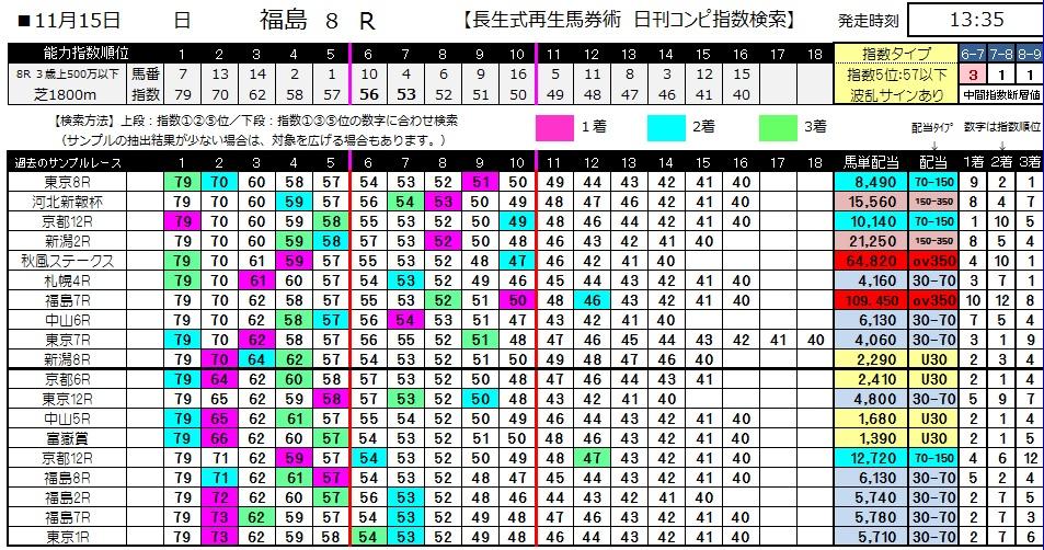 【コンピ指数】1115福島8(競馬 3連単 万馬券)