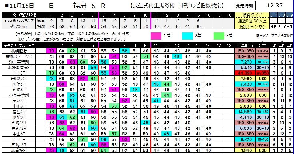 【コンピ指数】1115福島6(競馬 3連単 万馬券)