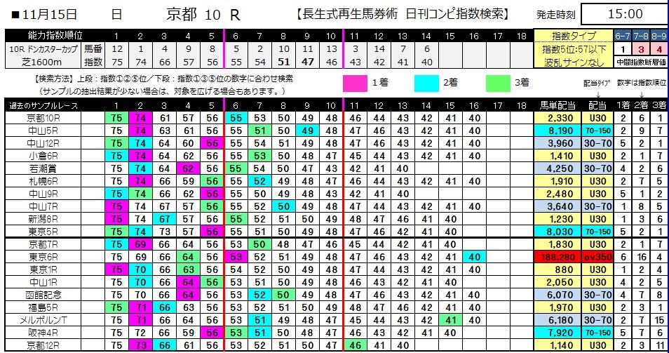【コンピ指数】1115京都10(競馬 3連単 万馬券)