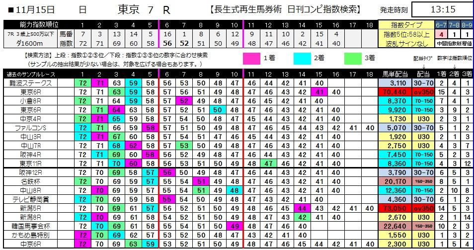 【コンピ指数】1115東京7(競馬 3連単 万馬券)
