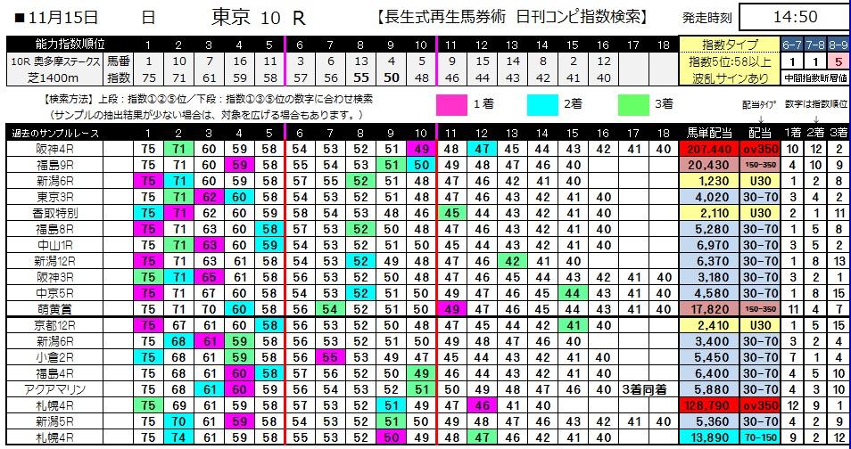 【コンピ指数】1115東京10(競馬 3連単 万馬券)